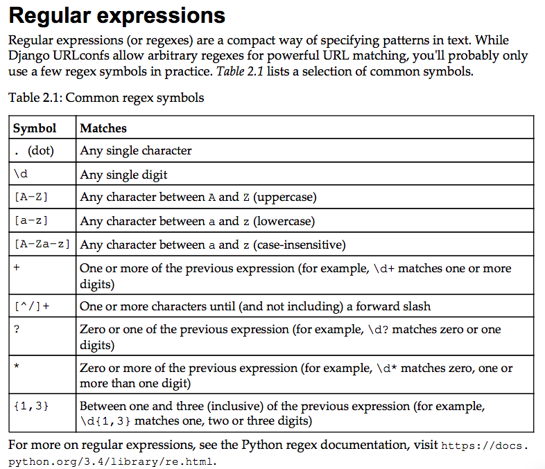 django-regular-expression